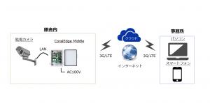 LTE通信システム構成